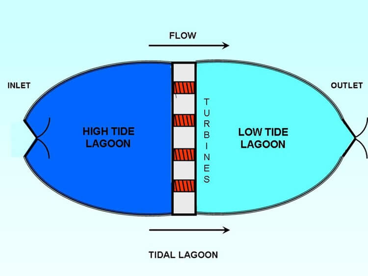 Tidal Lagoons