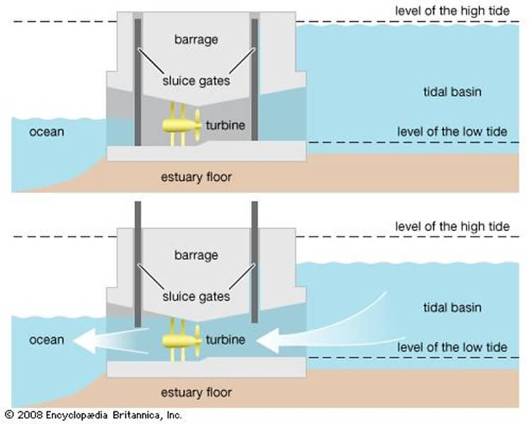 Diagram for Tidal Power