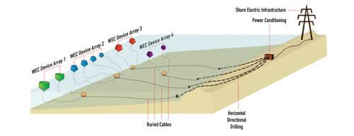 WaveConnect Technology - Wave Power