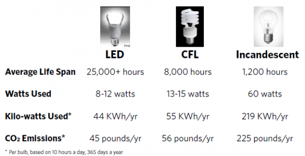 cost savings led cfl incandescent light bulbs
