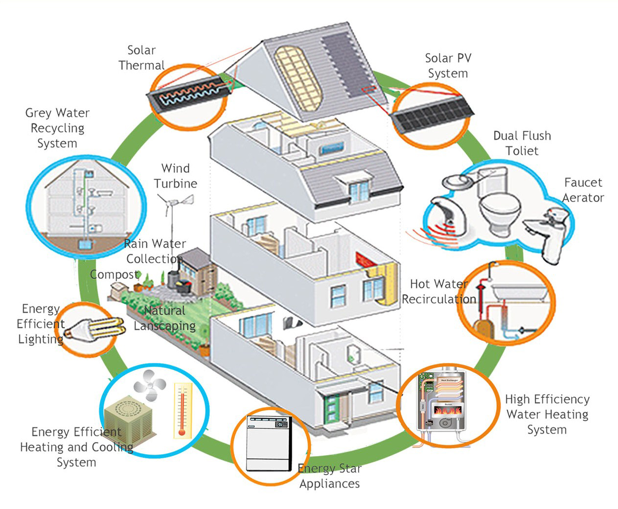 energy efficiency for homes 101