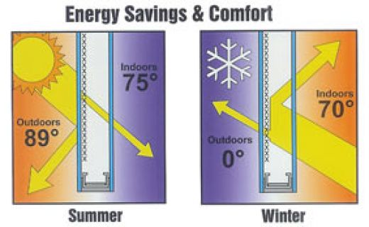 All you need to know about energy efficient windows for Energy windows