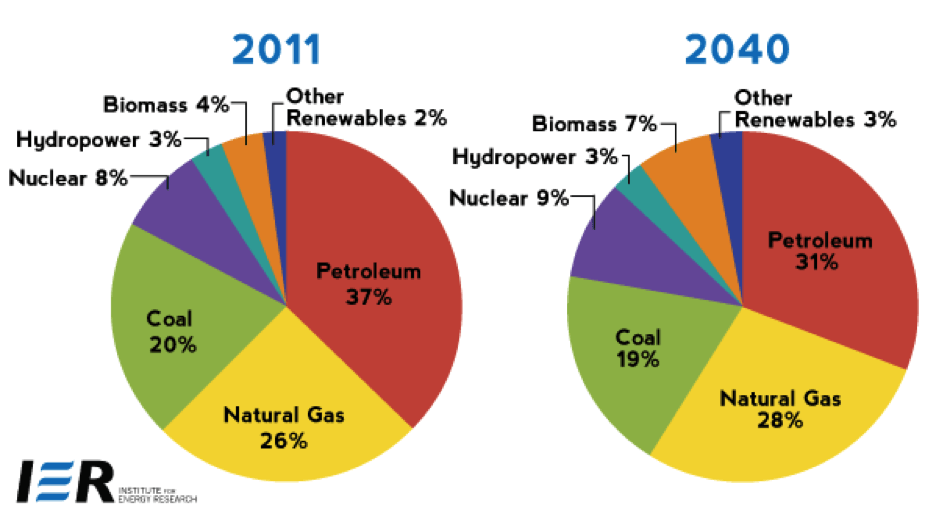 Renewable Energy Vs. Fossil Fuel