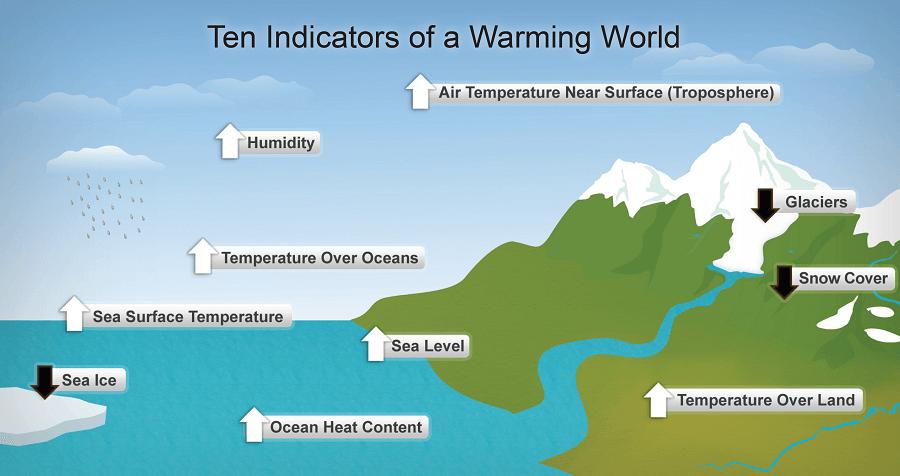 environmental issues global warming