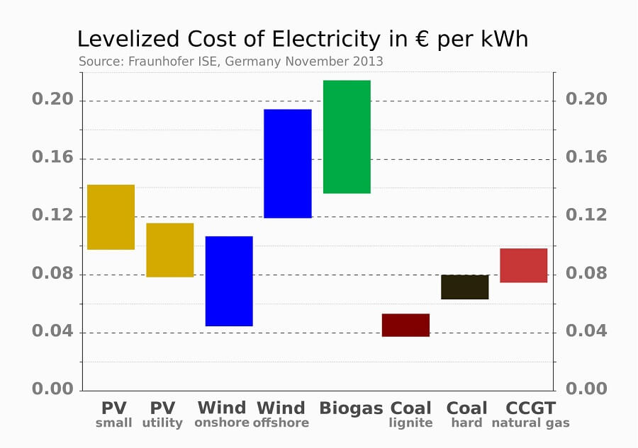 how much do offshore wind turbines cost