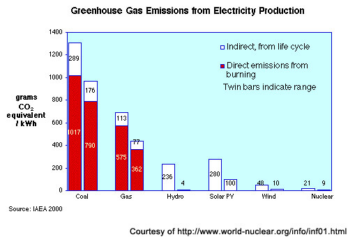 illustration of one of the advantages of wind power, namely less greenhouse gas emissions