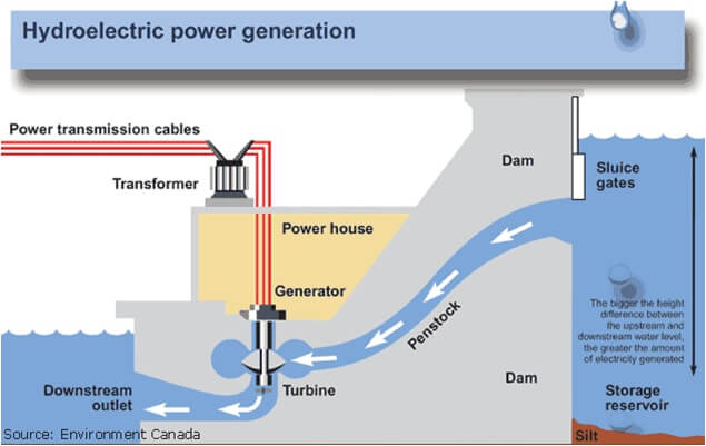 components of a hydroelectric power plant