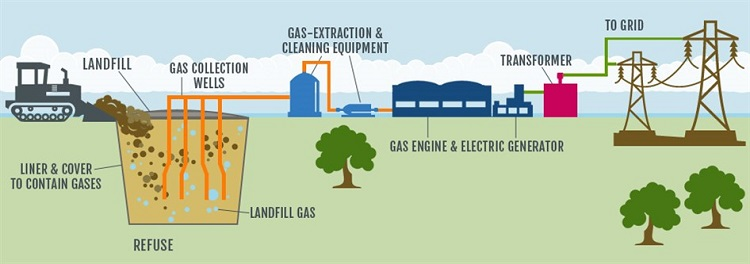 how landfill gas turns into energy