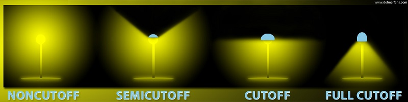 non-cutoff through full cutoff types of lighting