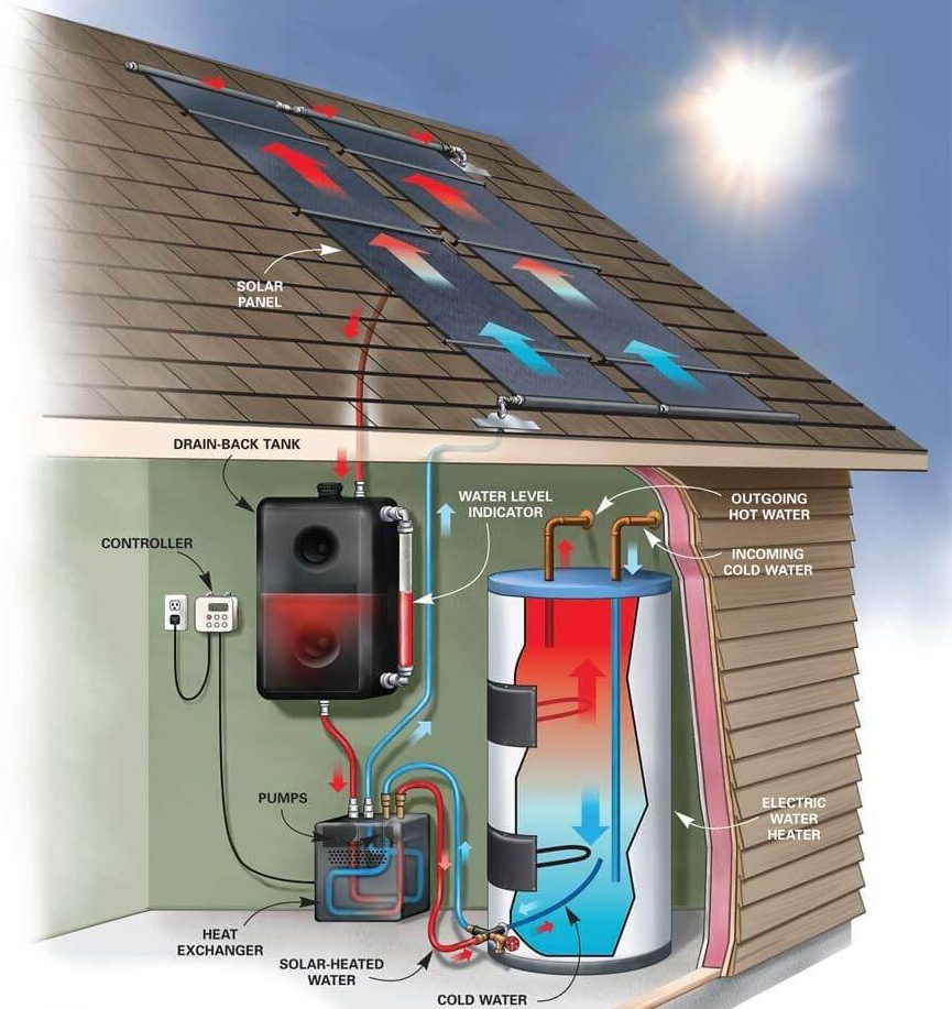 DIY solar water heater drawing of a closed-loop solar water heater. We are also shown how the whole process works.