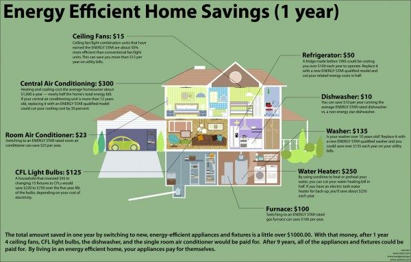energy efficient home savings