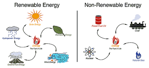 infographic of renewable and non-renewable energy sources