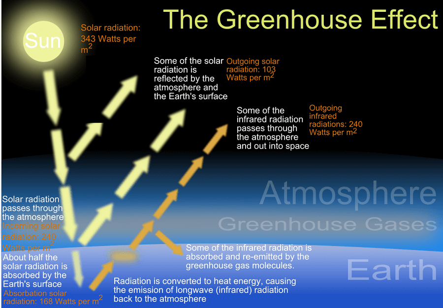 what causes the greenhouse effect