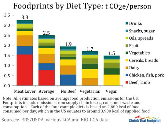 graph showing the type of food americans consume most