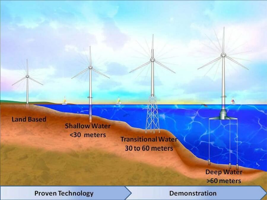 offshore wind turbines compared to land turbines in height
