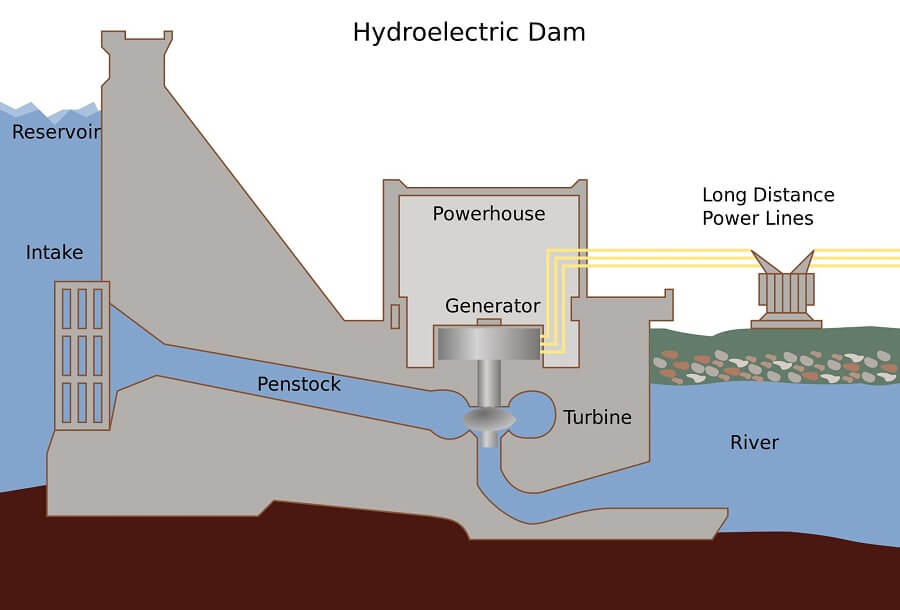 illustration of the components of a hydroelectric dam