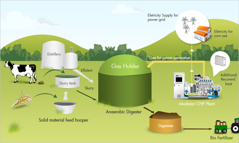 biogas turns into energy