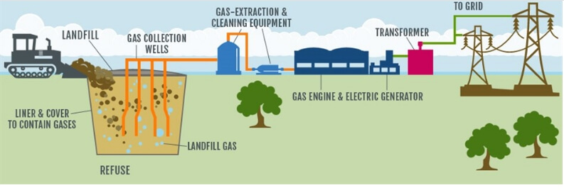 Landfill-to-Energy Process